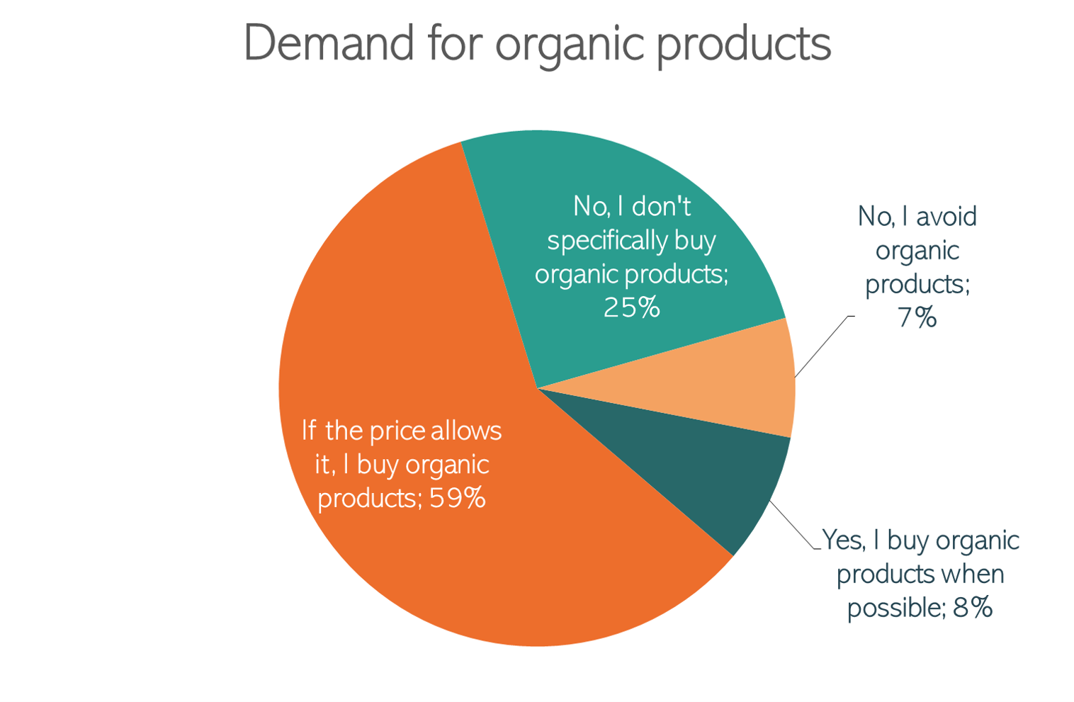Demand for organic products