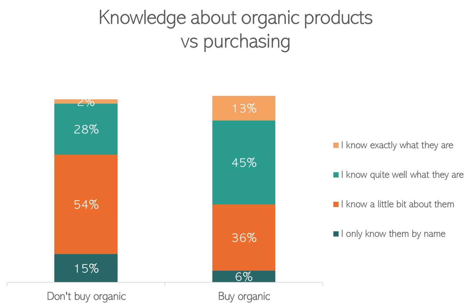 Knowledge about organic products vs purchasing