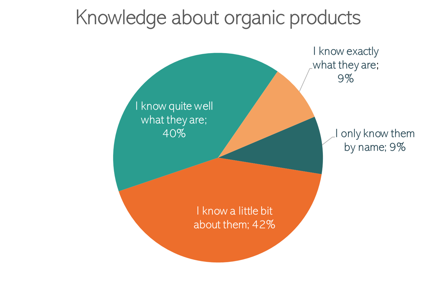 Knowledge about organic products